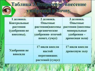 Таблица 3.Вторичное внесение удобрений в почву.