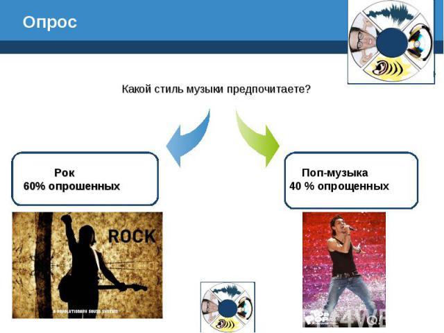 Опрос Какой стиль музыки предпочитаете? Рок 60% опрошенных Поп-музыка 40 % опрощенных