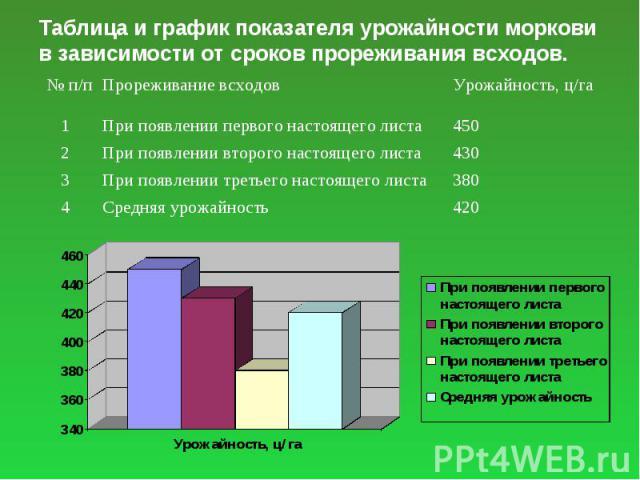 Таблица и график показателя урожайности моркови в зависимости от сроков прореживания всходов.