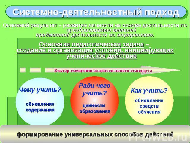 Системно-деятельностный подход Основной результат – развитие личности на основе деятельности по преобразованию внешней предметной деятельности во внутреннюю. Основная педагогическая задача – создание и организация условий, инициирующих ученическое д…