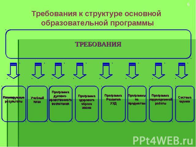 Требования к структуре основной образовательной программы