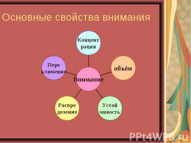 Основные свойства внимания