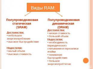 Виды RAM: Полупроводниковая статическая (SRAM) Достоинства: небольшое энергопотр