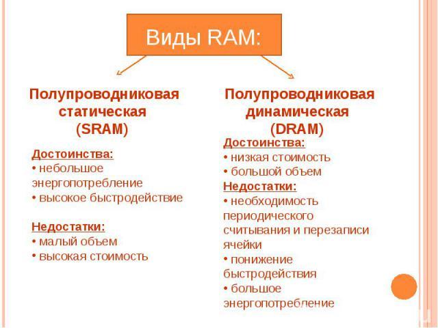 Виды RAM: Полупроводниковая статическая (SRAM) Достоинства: небольшое энергопотребление высокое быстродействие Недостатки: малый объем высокая стоимость Полупроводниковая динамическая (DRAM) Достоинства: низкая стоимость большой объем Недостатки: не…