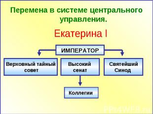 Перемена в системе центрального управления. Екатерина I Верховный тайный совет В