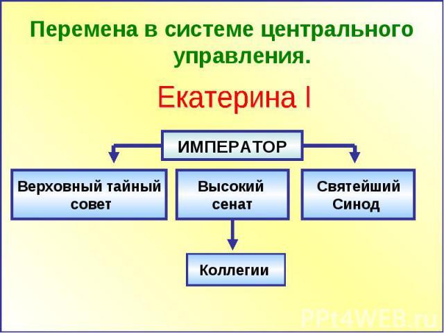 Перемена в системе центрального управления. Екатерина I Верховный тайный совет Высокий сенат Святейший Синод Коллегии