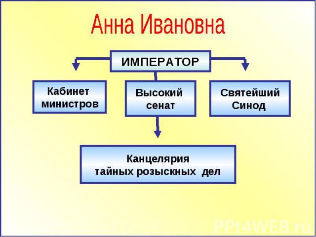 Анна Ивановна Кабинет министров Высокий сенат Святейший Синод Канцелярия тайных розыскных дел