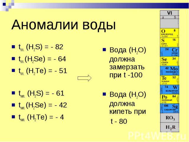 Аномалии воды tпл. (H2S) = - 82 tпл. (H2Se) = - 64 tпл. (H2Te) = - 51 tкип. (H2S) = - 61 tкип. (H2Se) = - 42 tкип. (H2Te) = - 4 Вода (H2O) должна замерзать при t -100 Вода (H2O) должна кипеть при t - 80