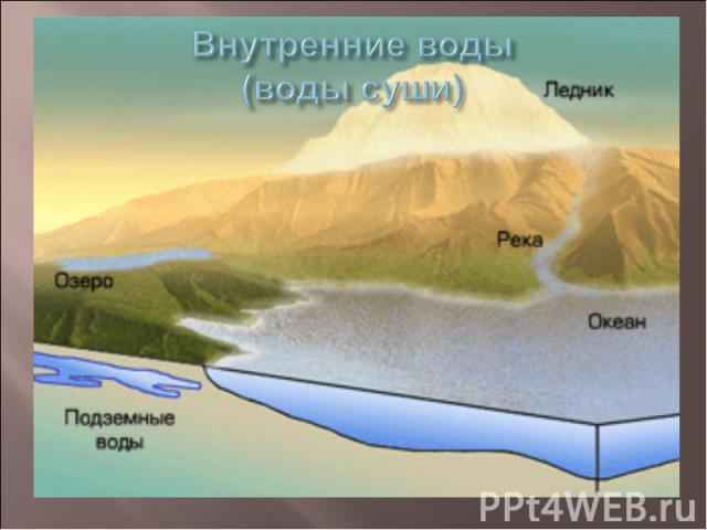 Внутренние воды (воды суши)