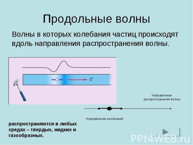 Продольные волны Волны в которых колебания частиц происходят вдоль направления распространения волны. распространяются в любых средах – твердых, жидких и газообразных.