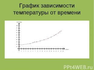 График зависимости температуры от времени