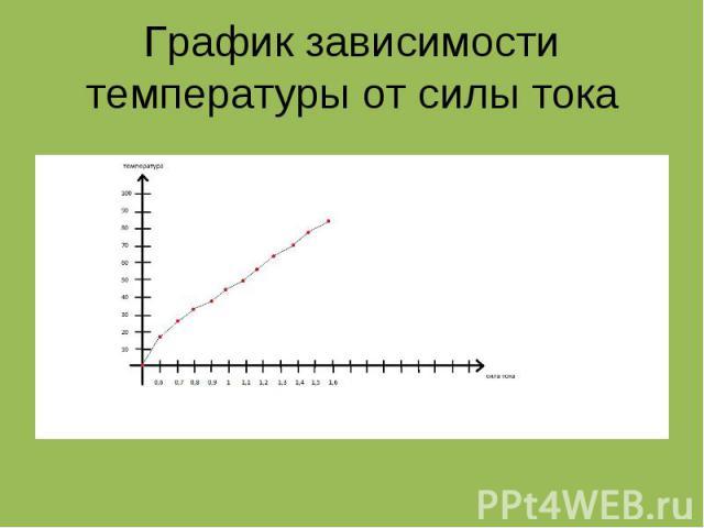 График зависимости температуры от силы тока