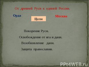 От древней Руси к единой России. Покорение Руси. Освобождение от ига и дани. Воз