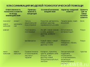 КЛАССИФИКАЦИЯ МОДЕЛЕЙ ПСИХОЛОГИЧЕСКОЙ ПОМОЩИ