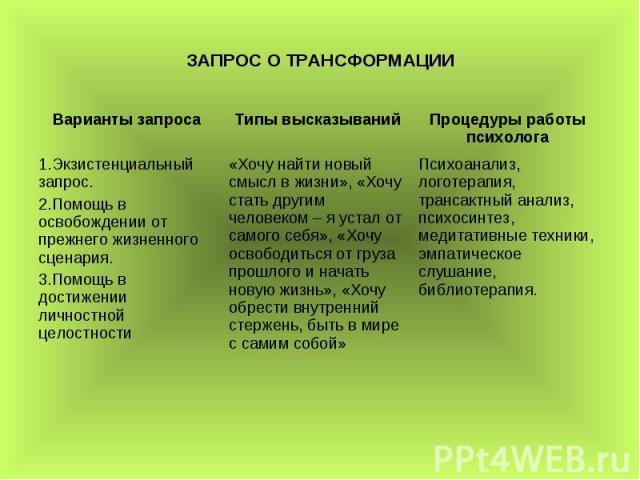 ЗАПРОС О ТРАНСФОРМАЦИИ