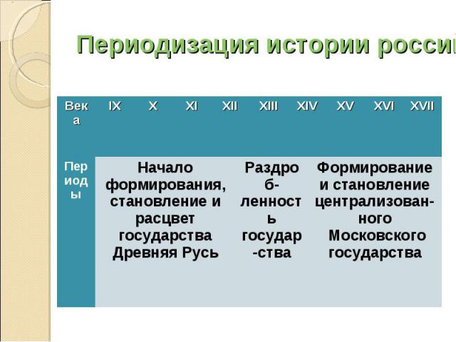 Периодизация истории российского государства