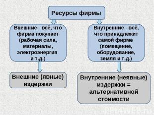 Ресурсы фирмы Внешние - всё, что фирма покупает (рабочая сила, материалы, электр