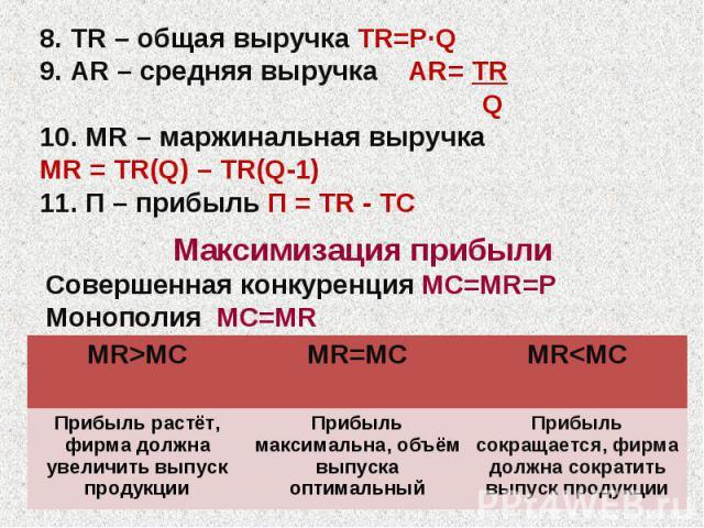 8. TR – общая выручка TR=P·Q 9. AR – средняя выручка AR= TR Q 10. MR – маржинальная выручка MR = TR(Q) – TR(Q-1) 11. П – прибыль П = TR - TC Максимизация прибыли Cовершенная конкуренция MC=MR=P Монополия MC=MR