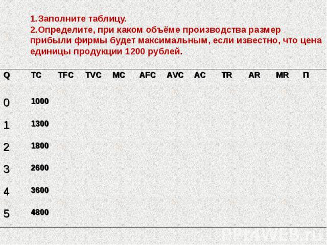 1.Заполните таблицу. 2.Определите, при каком объёме производства размер прибыли фирмы будет максимальным, если известно, что цена единицы продукции 1200 рублей.