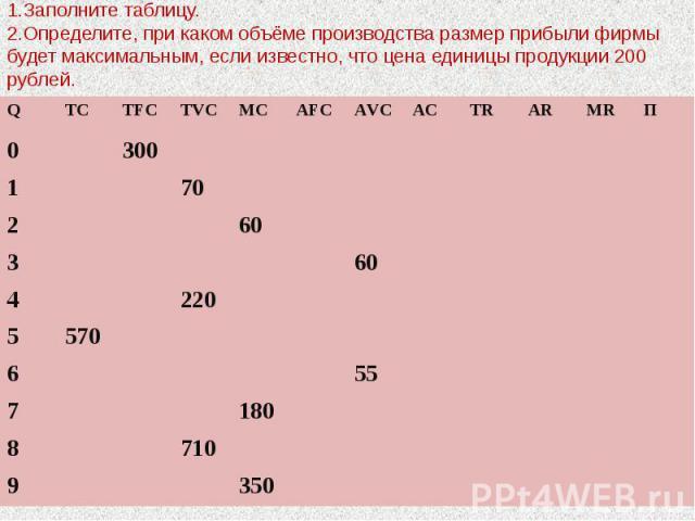 1.Заполните таблицу. 2.Определите, при каком объёме производства размер прибыли фирмы будет максимальным, если известно, что цена единицы продукции 200 рублей.