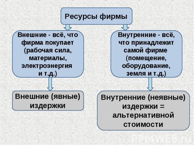 Ресурсы фирмы Внешние - всё, что фирма покупает (рабочая сила, материалы, электроэнергия и т.д.) Внешние (явные) издержки Внутренние - всё, что принадлежит самой фирме (помещение, оборудование, земля и т.д.) Внутренние (неявные) издержки = альтернат…