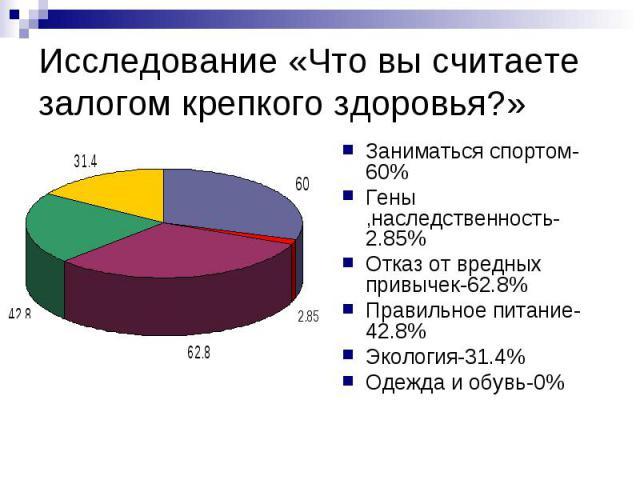 Исследование «Что вы считаете залогом крепкого здоровья?» Заниматься спортом-60% Гены ,наследственность-2.85% Отказ от вредных привычек-62.8% Правильное питание-42.8% Экология-31.4% Одежда и обувь-0%