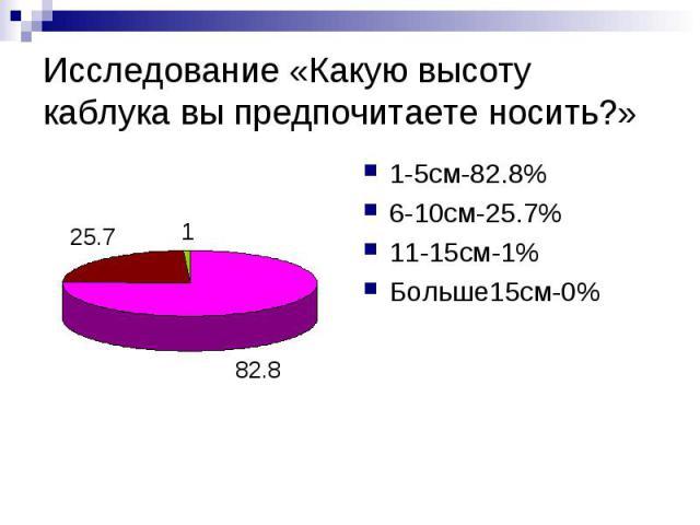 Исследование «Какую высоту каблука вы предпочитаете носить?» 1-5см-82.8% 6-10см-25.7% 11-15см-1% Больше15см-0%