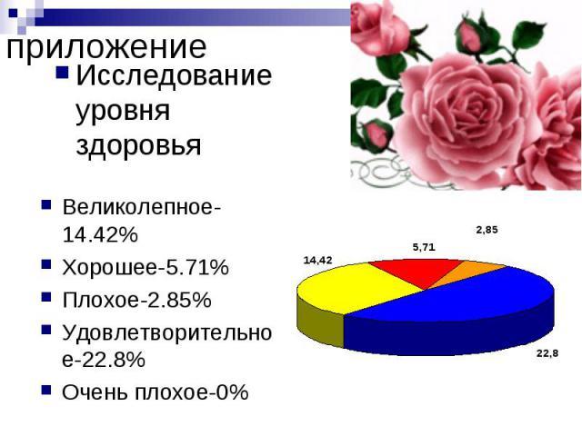 приложение Исследование уровня здоровья Великолепное-14.42% Хорошее-5.71% Плохое-2.85% Удовлетворительное-22.8% Очень плохое-0%
