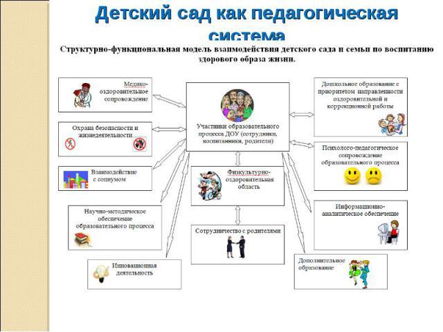 Детский сад как педагогическая система