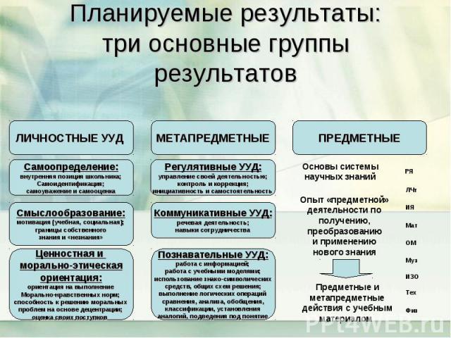 Планируемые результаты: три основные группы результатов Основы системы научных знаний Опыт «предметной» деятельности по получению, преобразованию и применению нового знания Предметные и метапредметные действия с учебным материалом