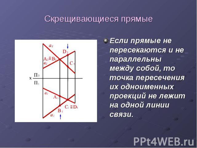 Скрещивающиеся прямые Если прямые не пересекаются и не параллельны между собой, то точка пересечения их одноименных проекций не лежит на одной линии связи.