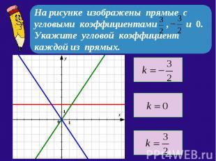 На рисунке изображены прямые с угловыми коэффициентами , и 0. Укажите угловой ко