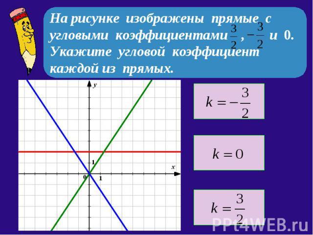 На рисунке изображены прямые с угловыми коэффициентами , и 0. Укажите угловой коэффициент каждой из прямых.