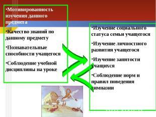 Мотивированность изучения данного предмета Качество знаний по данному предмету П