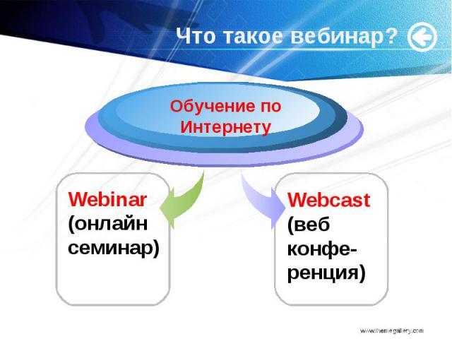 Что такое вебинар? Обучение по Интернету Webinar (онлайн семинар) Webcast (веб конфе-ренция)