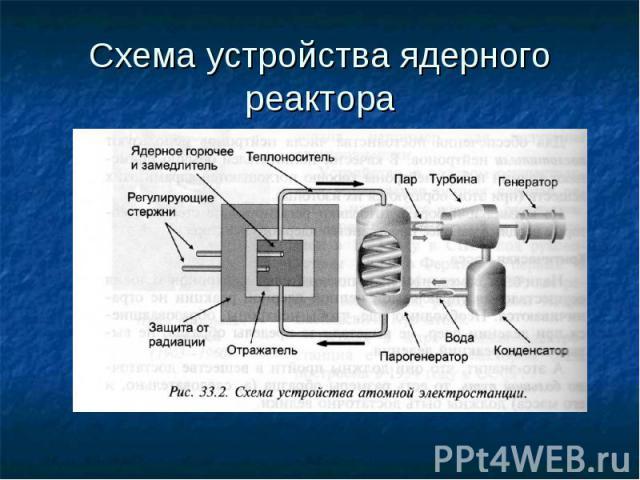 Схема устройства ядерного реактора