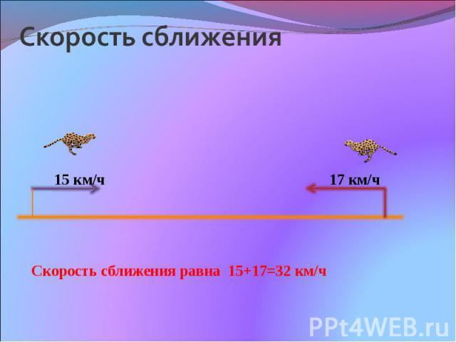 Скорость сближения 15 км/ч 17 км/ч Скорость сближения равна 15+17=32 км/ч