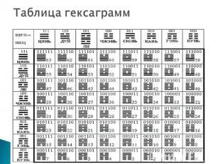 Таблица гексаграмм