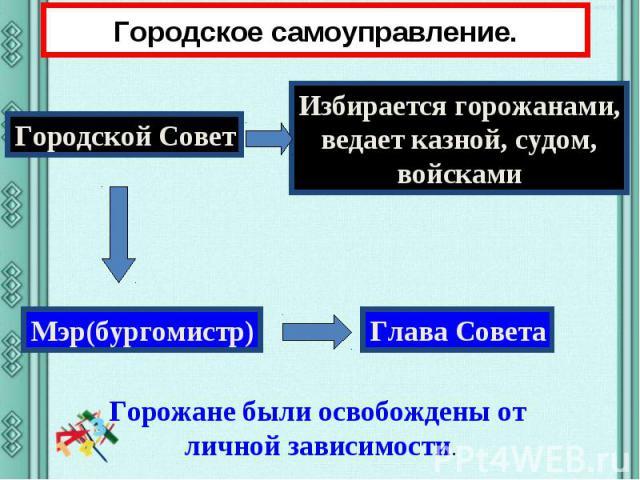 Городское самоуправление. Городской Совет Избирается горожанами, ведает казной, судом, войсками Горожане были освобождены от личной зависимости.