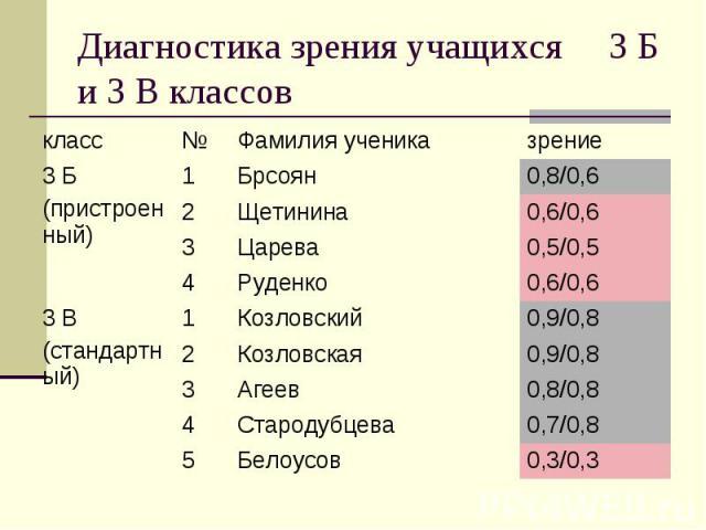 Диагностика зрения учащихся 3 Б и 3 В классов