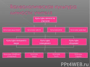 Валеологическая культура личности учителя