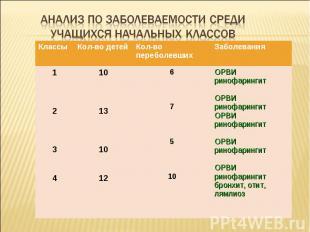 Анализ по заболеваемости среди учащихся начальных классов