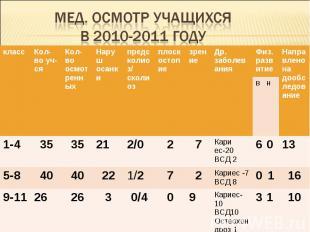 Мед. Осмотр учащихся в 2010-2011 году