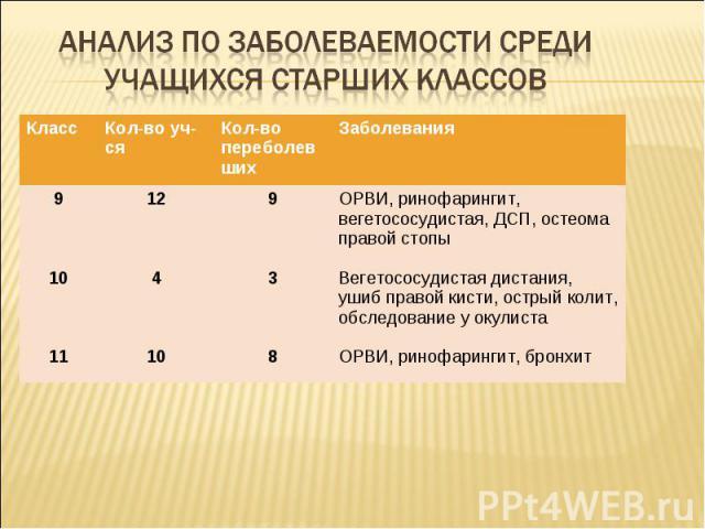 Анализ по заболеваемости среди учащихся старших классов