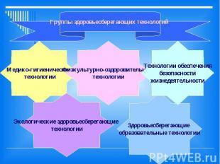 Группы здоровьесберегающих технологий Медико-гигиенические технологии Физкультур