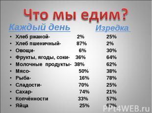 Что мы едим? Каждый день Хлеб ржаной- 2% Хлеб пшеничный- 87% Овощи- 6% Фрукты, я