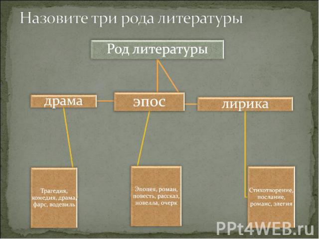 Назовите три рода литературы Род литературы
