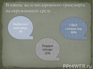 Влияние железнодорожного транспорта на окружающую среду Выбросы в атмосферу 3% Т