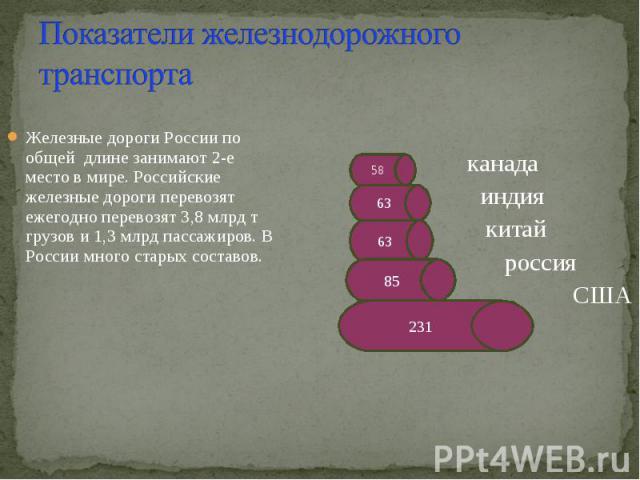 Показатели железнодорожного транспорта Железные дороги России по общей длине занимают 2-е место в мире. Российские железные дороги перевозят ежегодно перевозят 3,8 млрд т грузов и 1,3 млрд пассажиров. В России много старых составов.