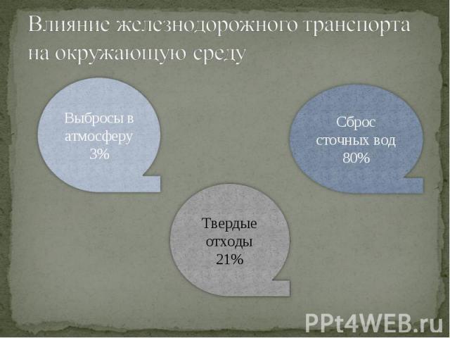 Влияние железнодорожного транспорта на окружающую среду Выбросы в атмосферу 3% Твердые отходы 21% Сброс сточных вод 80%